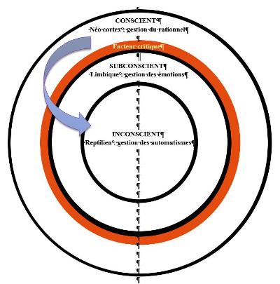 hypnose et facteur critique