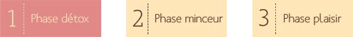 Phase 1 du régime : phase détox